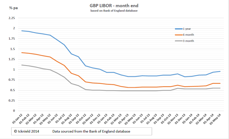 Libor continued its gradual rise in july but 3 and 6 month gbp libor