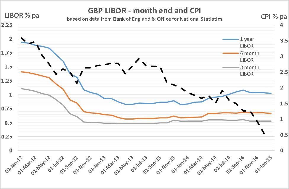 Graph Interest Rates Jan 2017 Docx